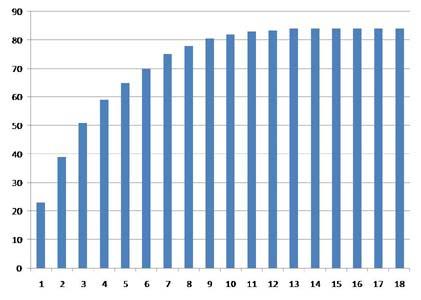 Dobermann gewicht tabelle
